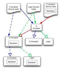 دانلود جزوه آموزش کامپایلر برای کنکور / Compiler - فایل 2