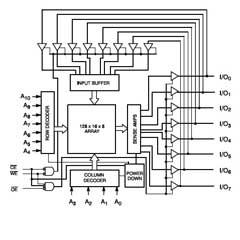 آزمایش  6116  RAM